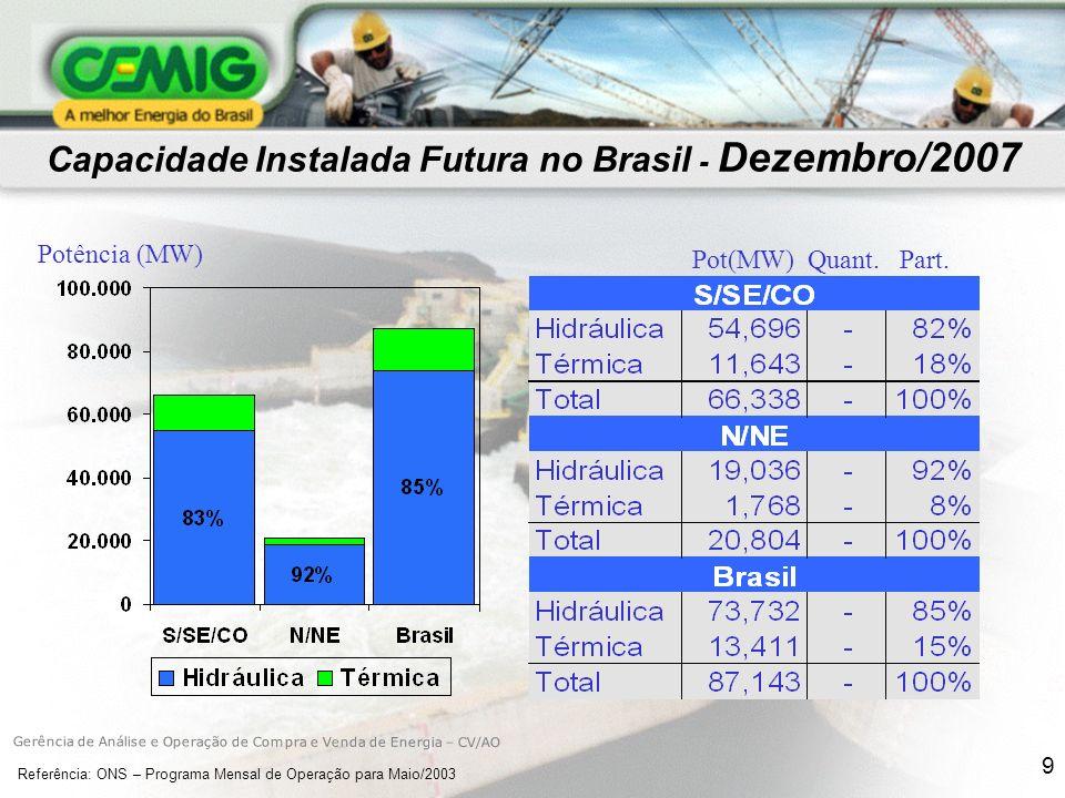 Capacidade Instalada Futura no Brasil - Dezembro/2007