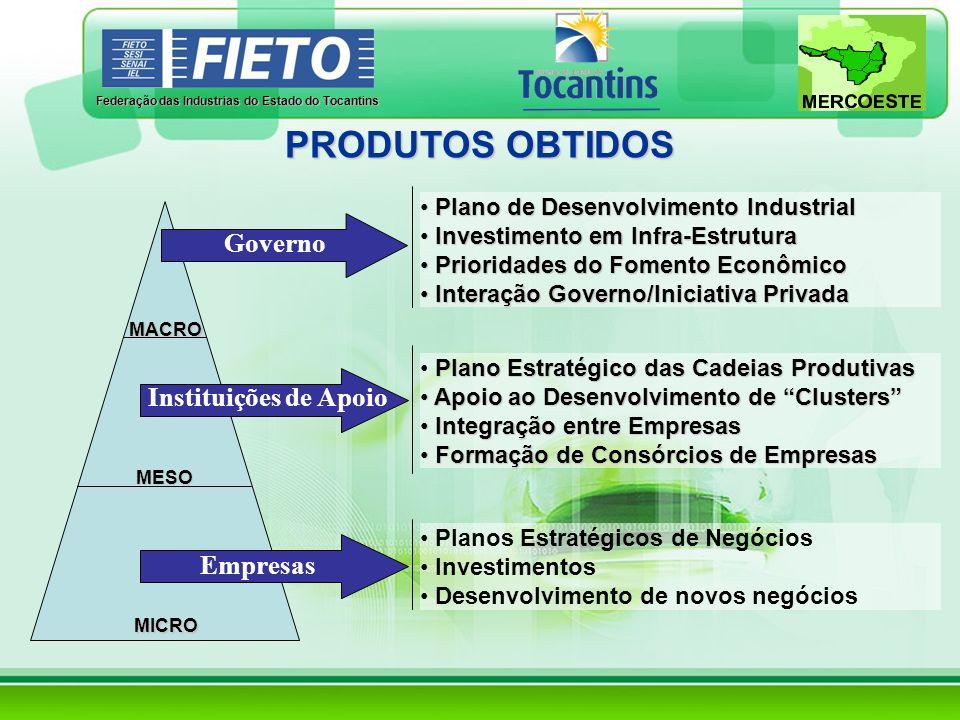 PRODUTOS OBTIDOS Governo Instituições de Apoio Empresas
