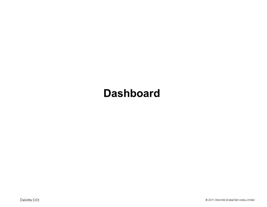 Dashboard Deloitte CrCt 5