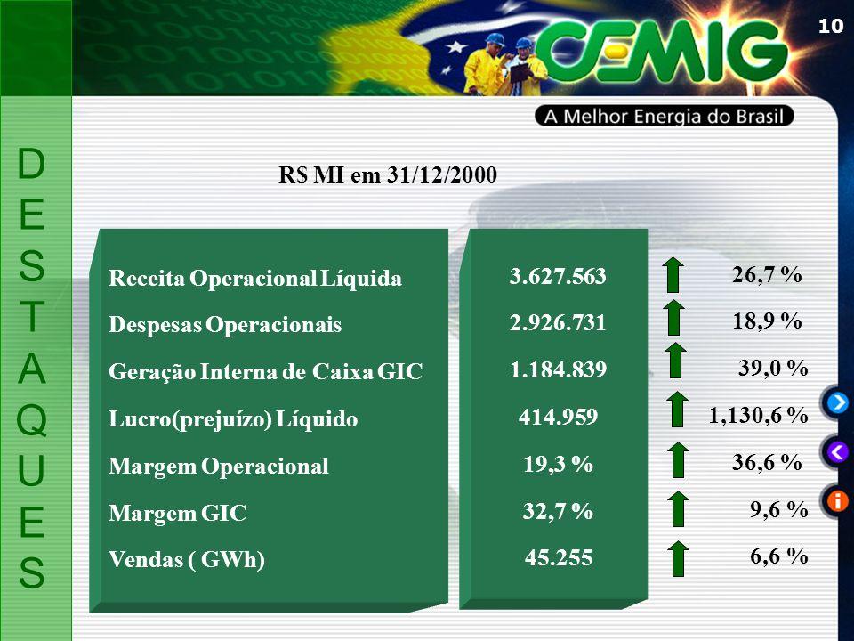 DES T AQUES R$ MI em 31/12/2000 Receita Operacional Líquida 3.627.563