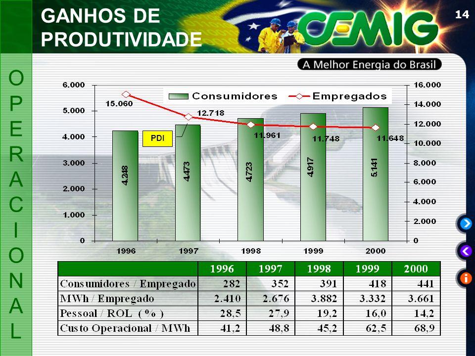 GANHOS DE PRODUTIVIDADE PDI OP E R A C I ON L