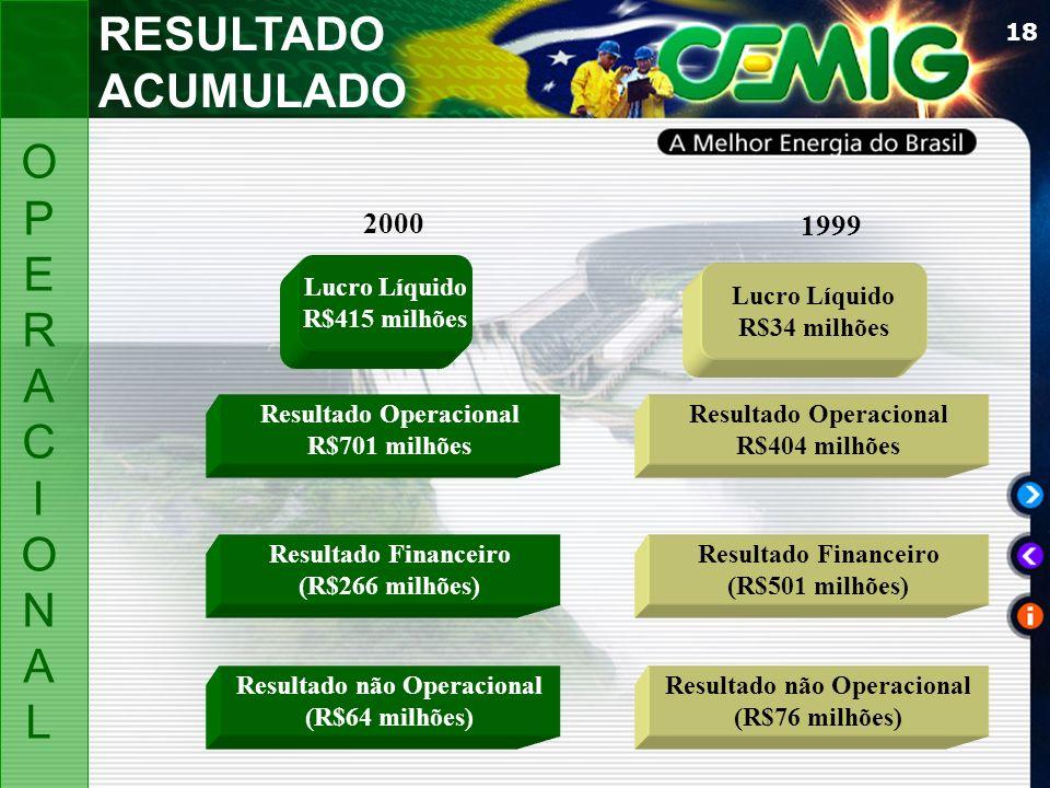 RESULTADO ACUMULADO OP E R A C I ON L 2000 1999 Lucro Líquido