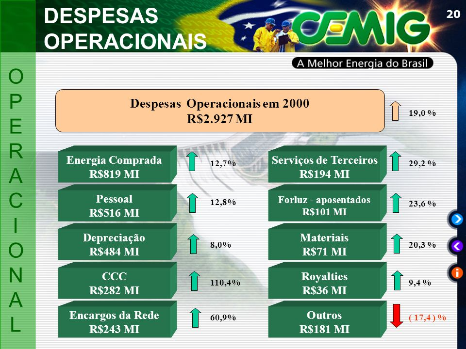 Despesas Operacionais em 2000