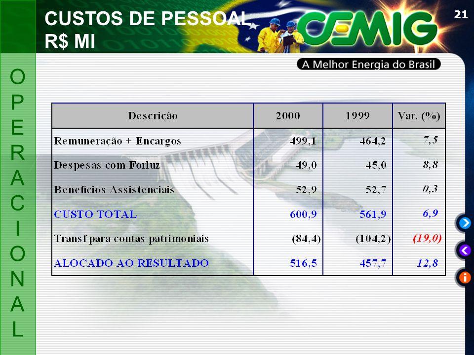 CUSTOS DE PESSOAL R$ MI O P E R A C I ON L