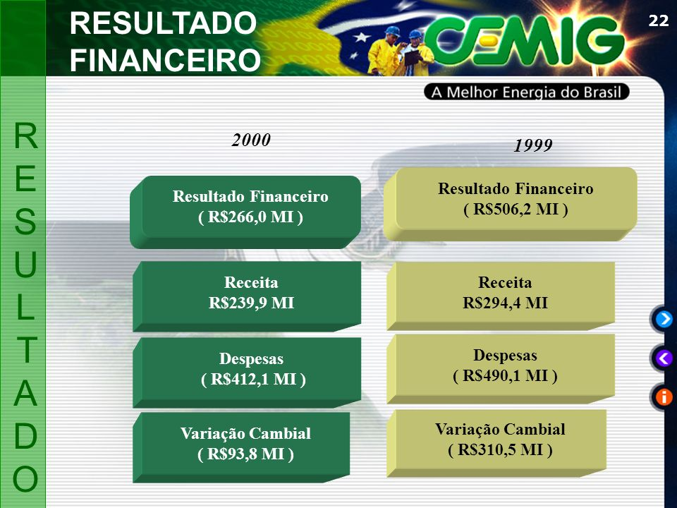 RESUL TADO RESULTADO FINANCEIRO 2000 1999 Resultado Financeiro
