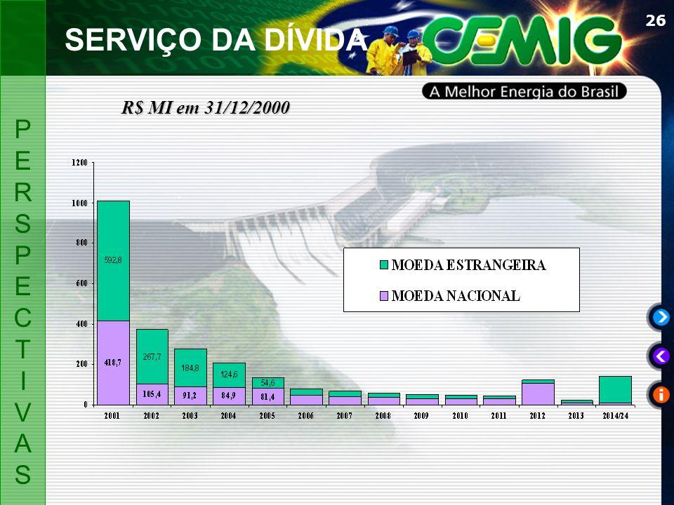 SERVIÇO DA DÍVIDA R$ MI em 31/12/2000 P E R S C T I V A