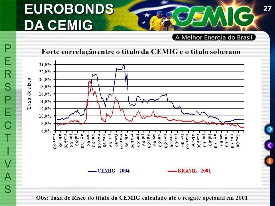Forte correlação entre o título da CEMIG e o título soberano