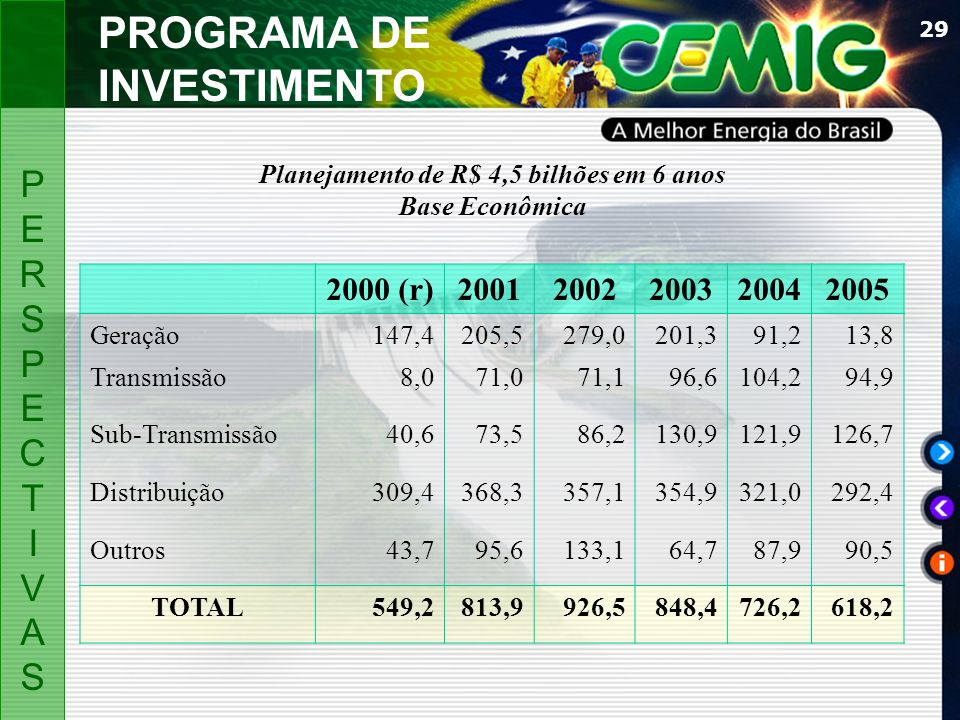 Planejamento de R$ 4,5 bilhões em 6 anos