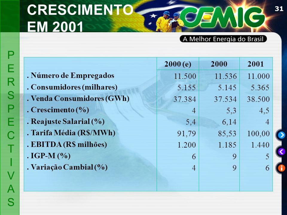 CRESCIMENTO EM 2001 P E R S C T I V A . Número de Empregados