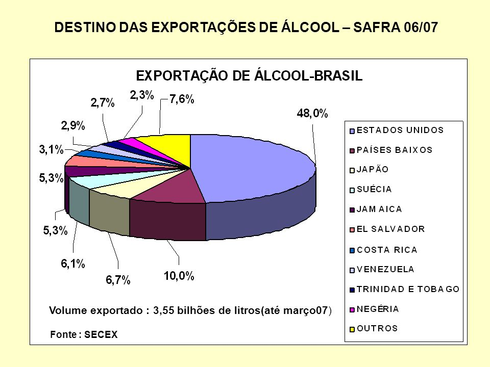 DESTINO DAS EXPORTAÇÕES DE ÁLCOOL – SAFRA 06/07