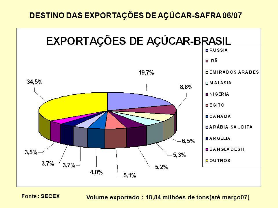 DESTINO DAS EXPORTAÇÕES DE AÇÚCAR-SAFRA 06/07
