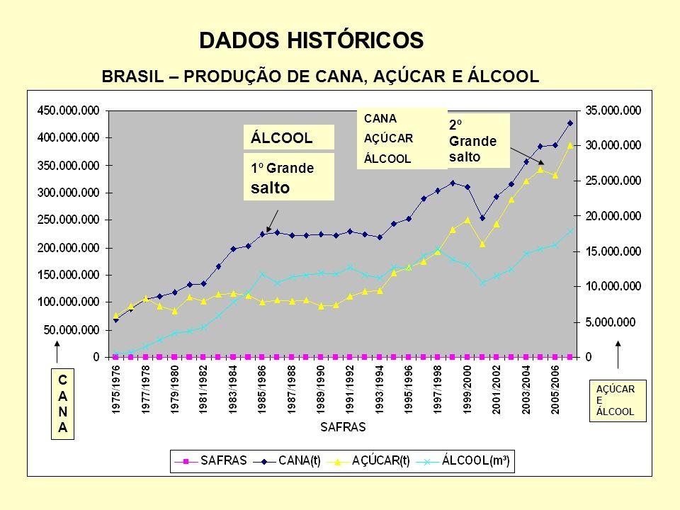BRASIL – PRODUÇÃO DE CANA, AÇÚCAR E ÁLCOOL