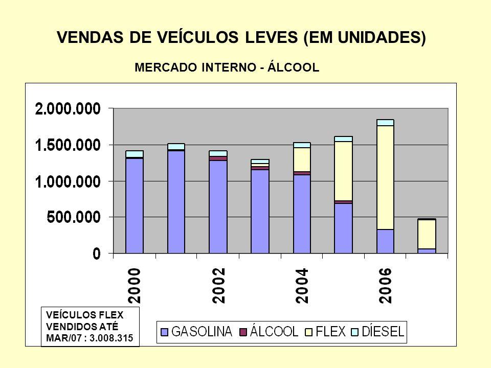 VENDAS DE VEÍCULOS LEVES (EM UNIDADES) MERCADO INTERNO - ÁLCOOL