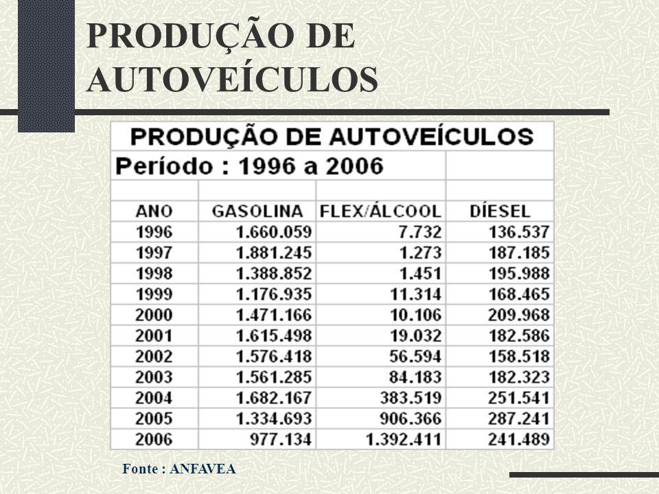 PRODUÇÃO DE AUTOVEÍCULOS