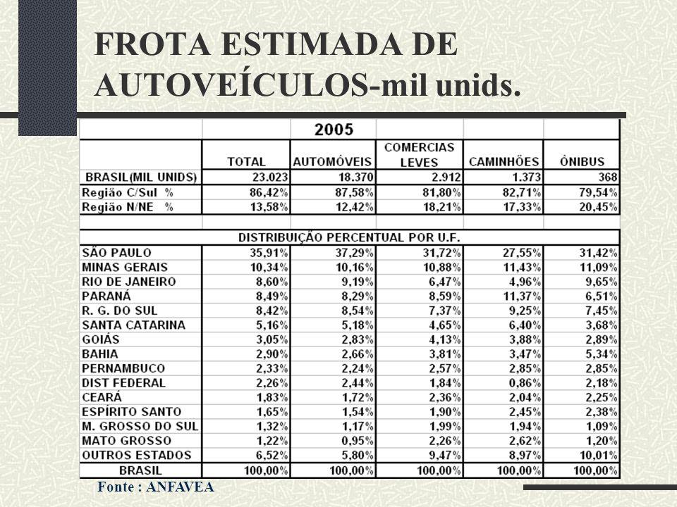 FROTA ESTIMADA DE AUTOVEÍCULOS-mil unids.