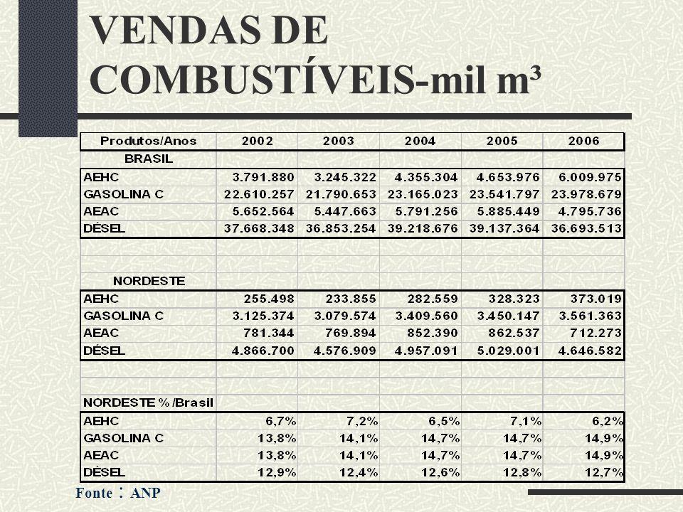 VENDAS DE COMBUSTÍVEIS-mil m³
