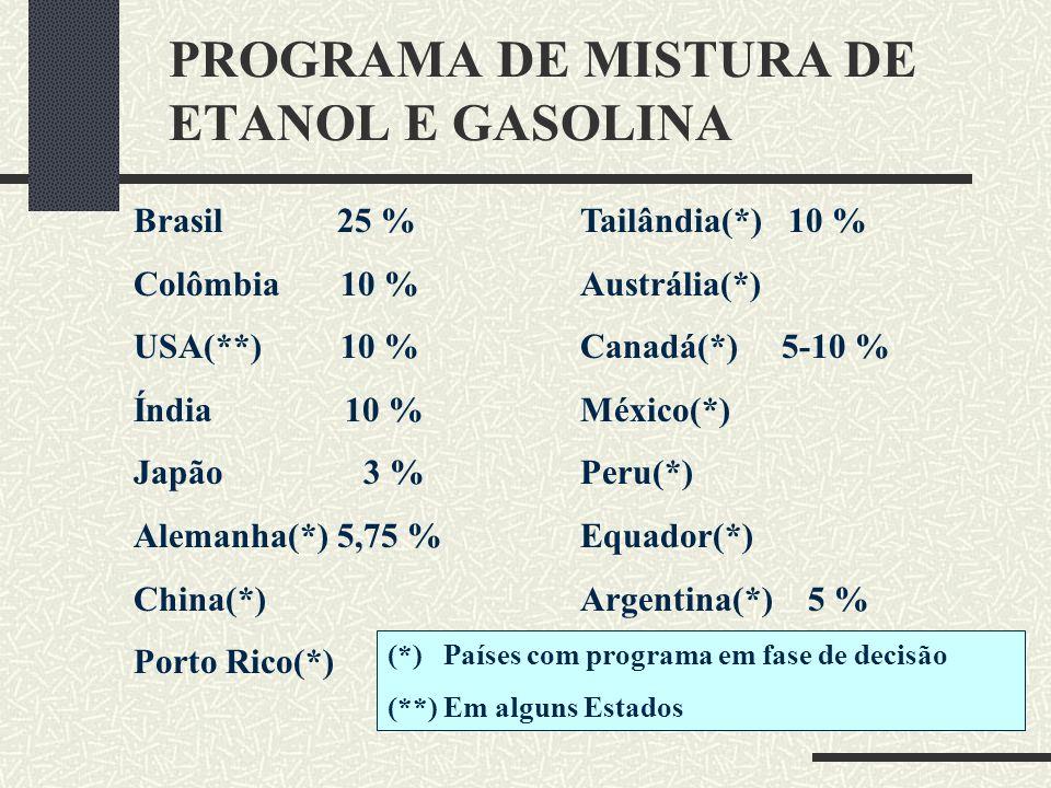 PROGRAMA DE MISTURA DE ETANOL E GASOLINA