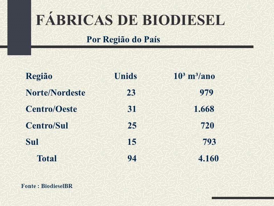FÁBRICAS DE BIODIESEL Por Região do País Região Unids 10³ m³/ano