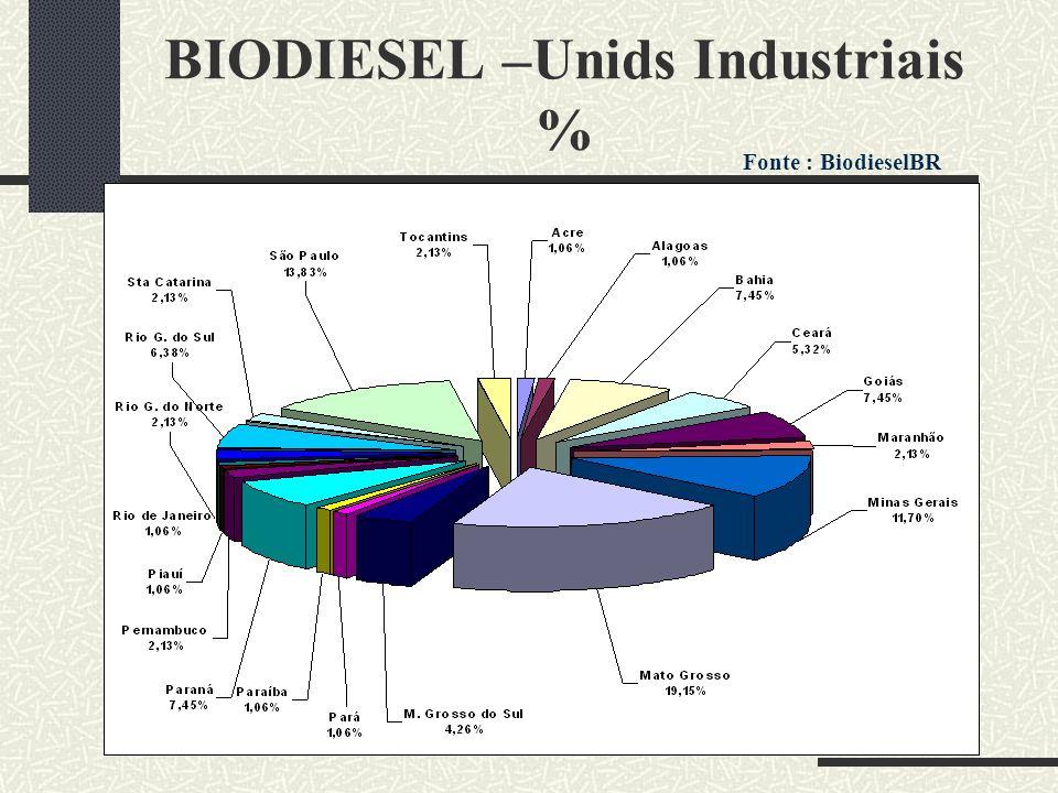 BIODIESEL –Unids Industriais %