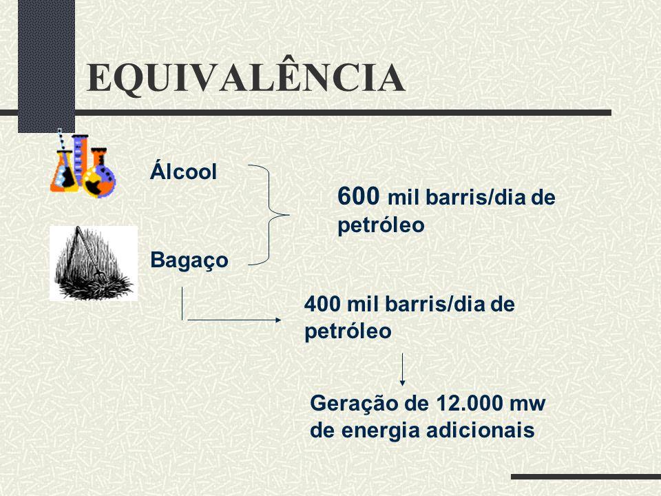 EQUIVALÊNCIA 600 mil barris/dia de petróleo Álcool Bagaço
