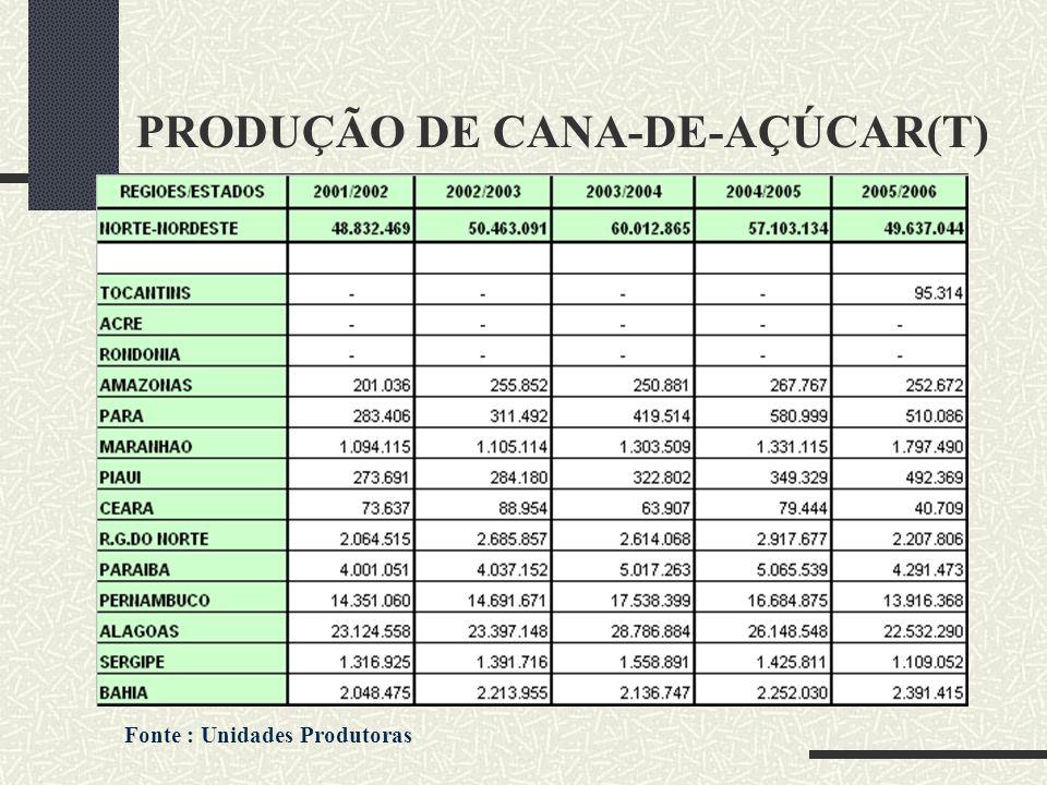 PRODUÇÃO DE CANA-DE-AÇÚCAR(T)