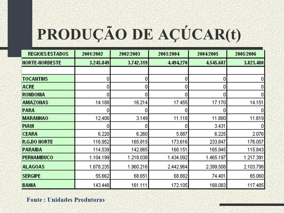 PRODUÇÃO DE AÇÚCAR(t) Fonte : Unidades Produtoras