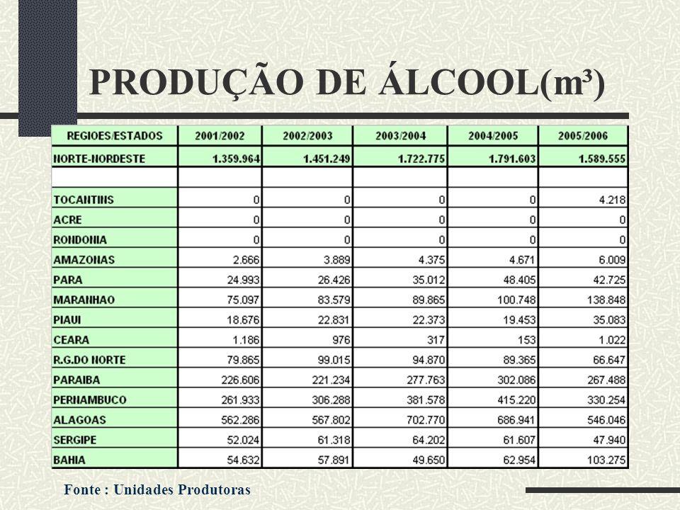 PRODUÇÃO DE ÁLCOOL(m³)
