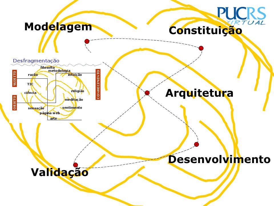 Modelagem Constituição Arquitetura Desenvolvimento Validação