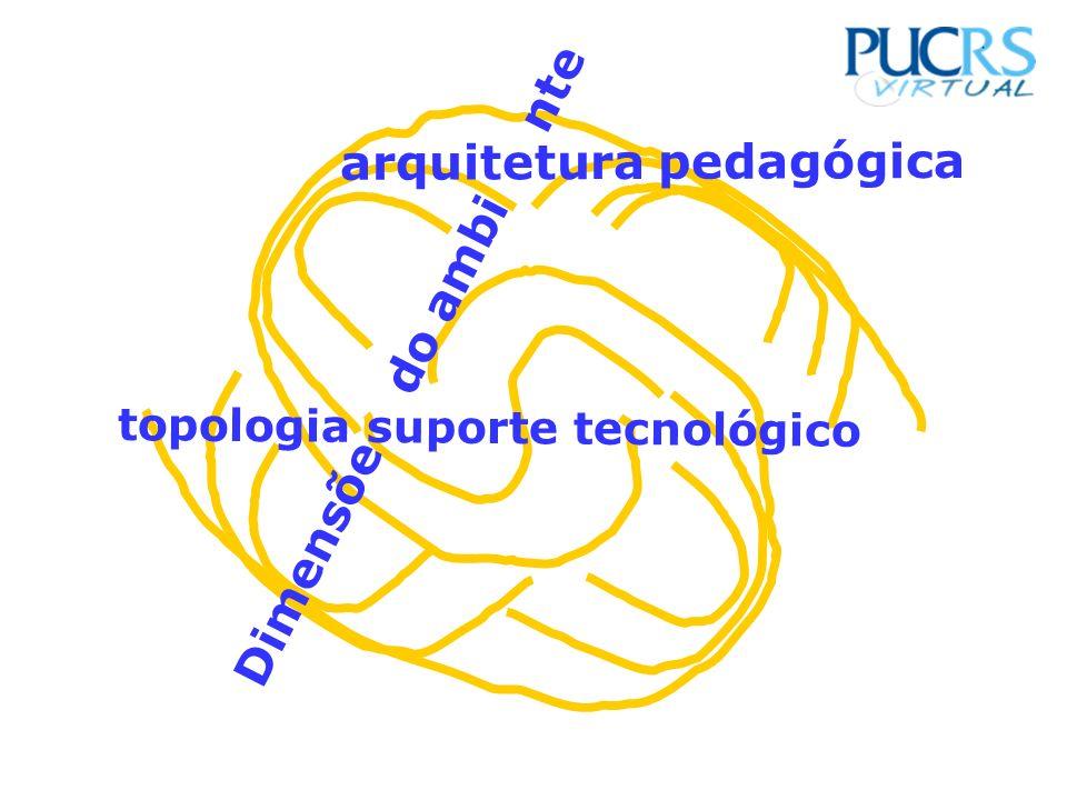 arquitetura pedagógica Dimensõe do ambi nte