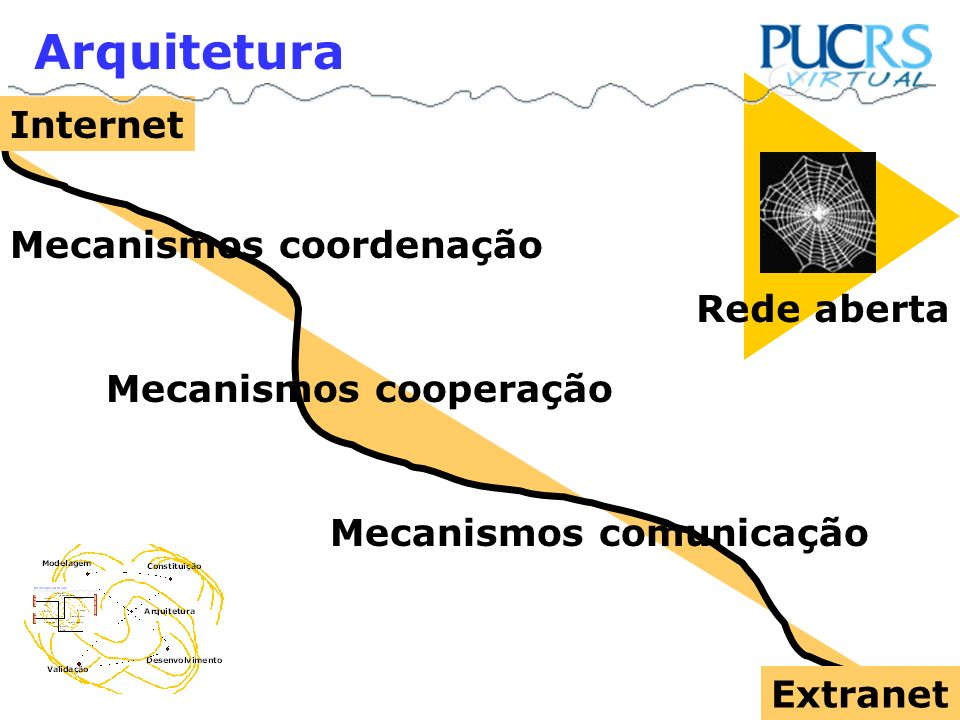 Arquitetura Internet Mecanismos coordenação Rede aberta