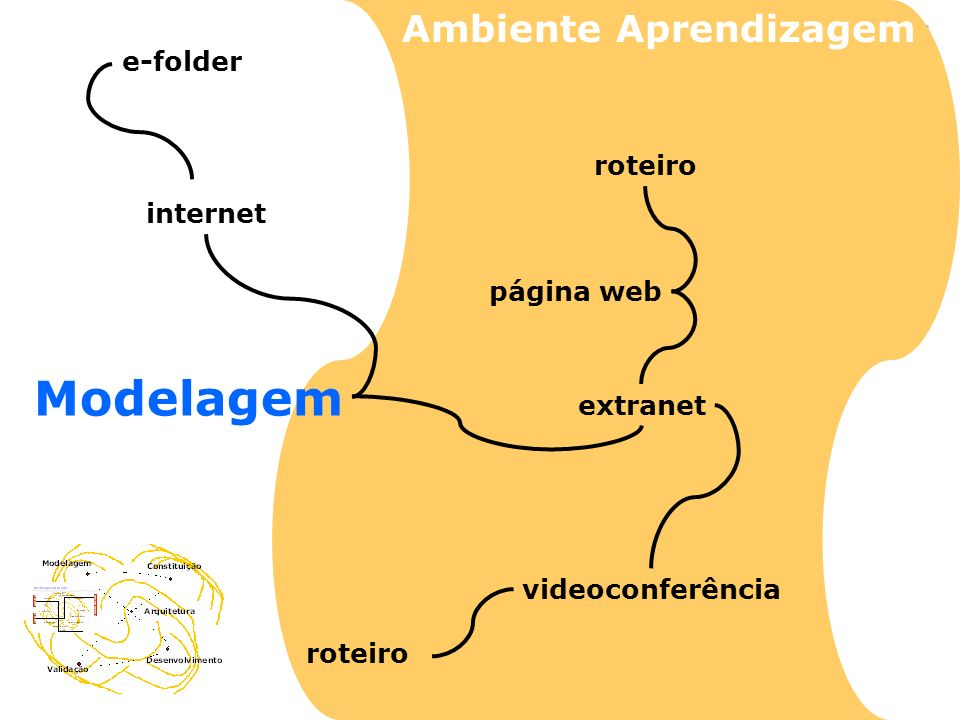 Modelagem Ambiente Aprendizagem e-folder roteiro internet página web