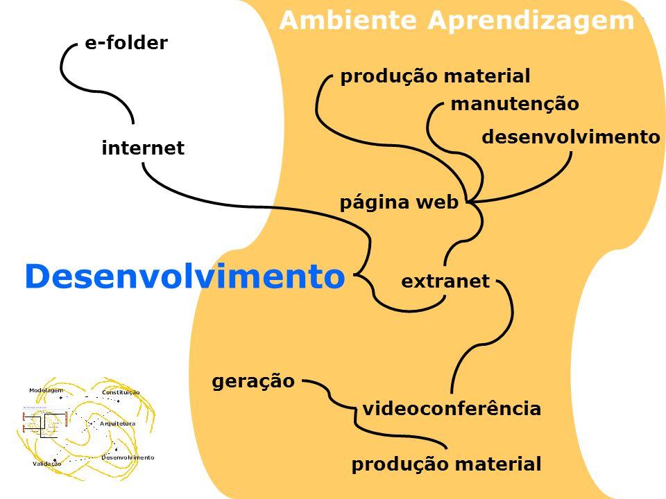 Desenvolvimento Ambiente Aprendizagem e-folder produção material