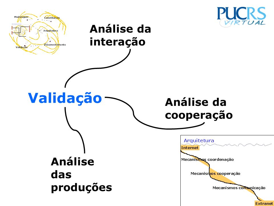 Validação Análise da interação Análise da cooperação