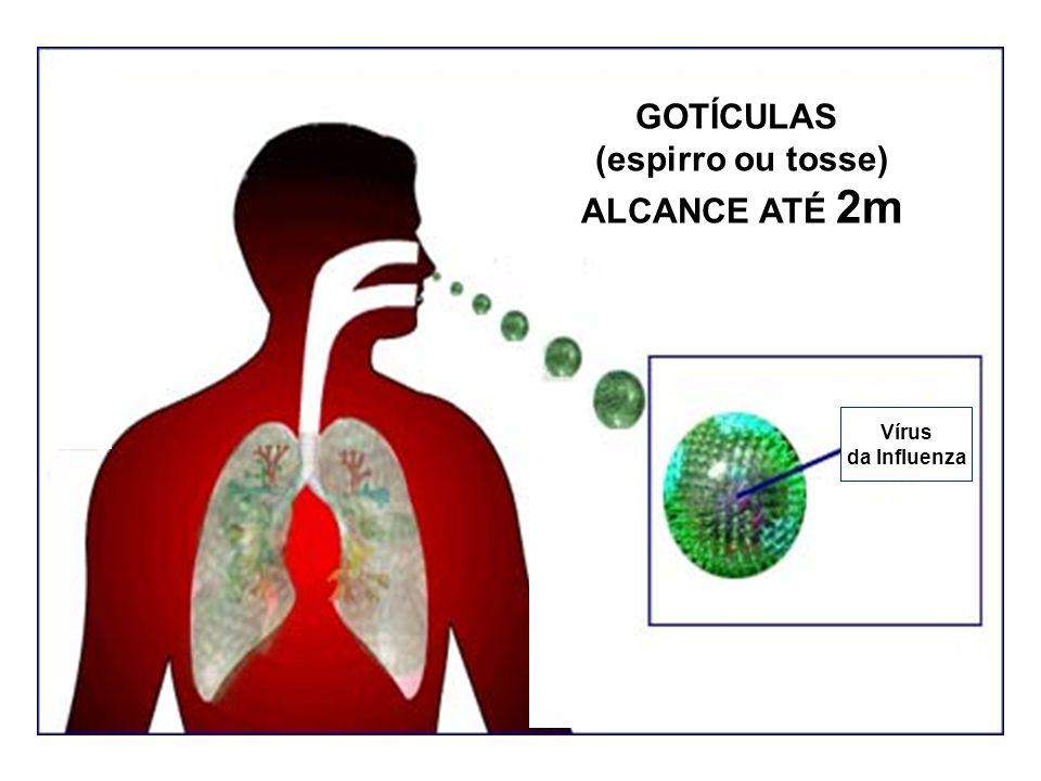 GOTÍCULAS (espirro ou tosse) ALCANCE ATÉ 2m