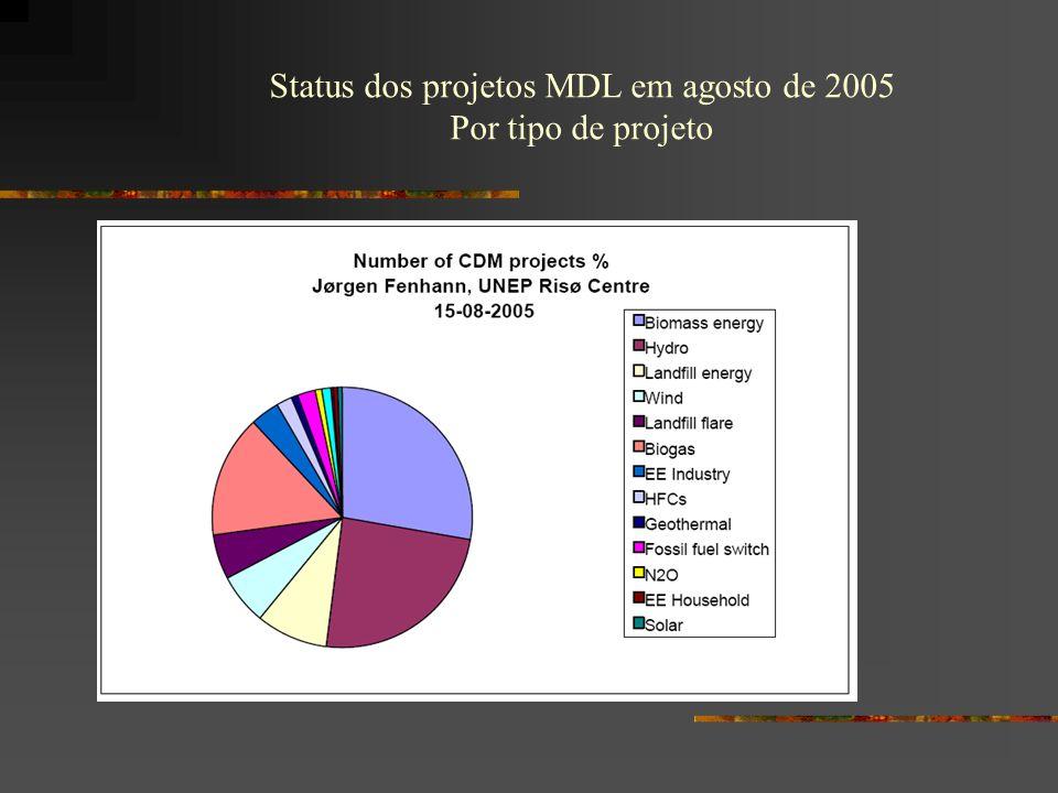Status dos projetos MDL em agosto de 2005
