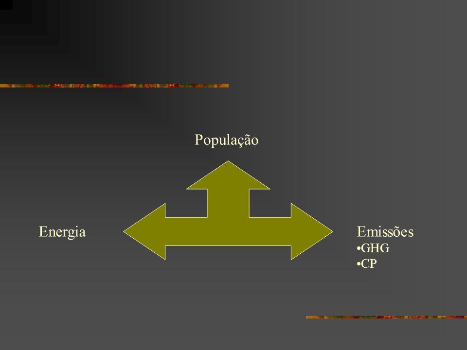 População Energia Emissões GHG CP