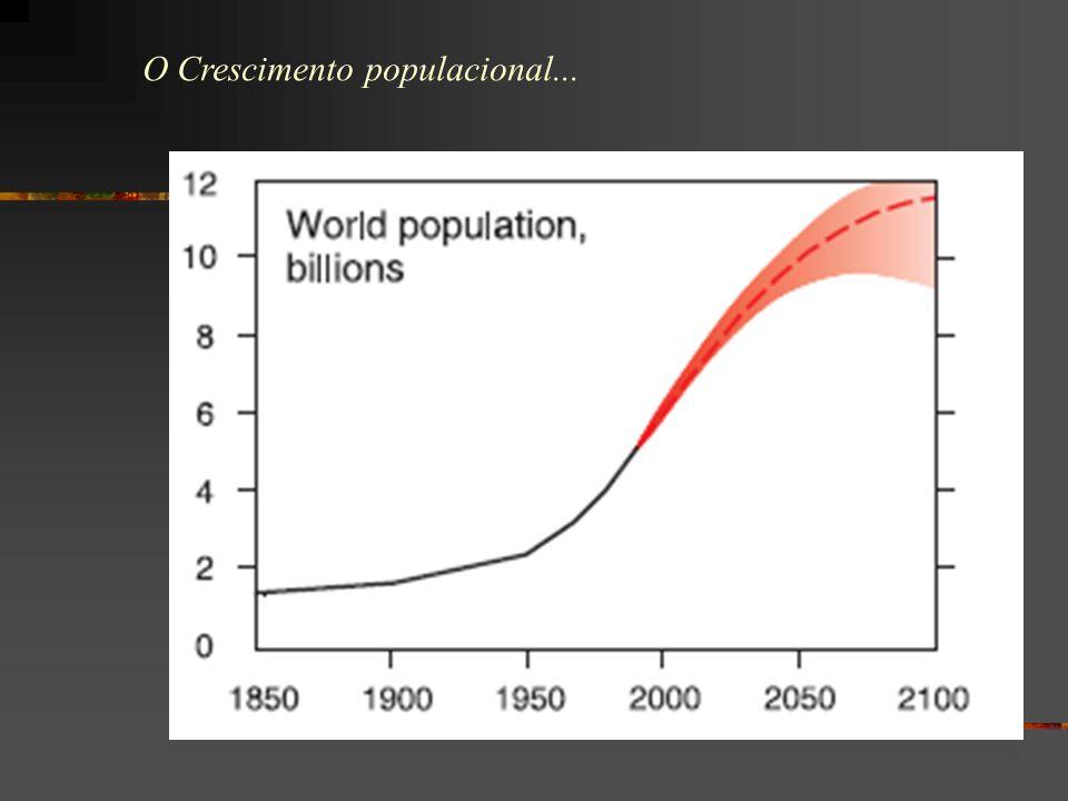 O Crescimento populacional...