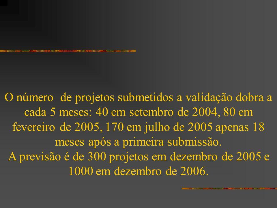 O número de projetos submetidos a validação dobra a cada 5 meses: 40 em setembro de 2004, 80 em fevereiro de 2005, 170 em julho de 2005 apenas 18 meses após a primeira submissão.