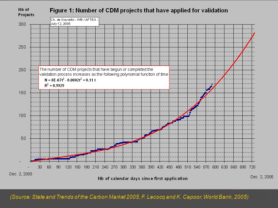 (Source: State and Trends of the Carbon Market 2005, F. Lecocq and K