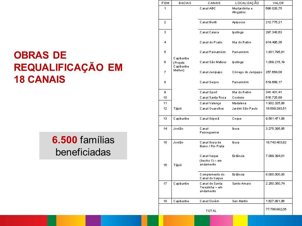 6.500 famílias beneficiadas