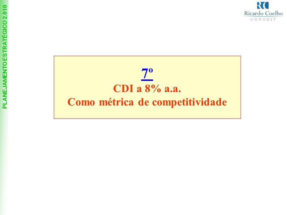 7º CDI a 8% a.a. Como métrica de competitividade