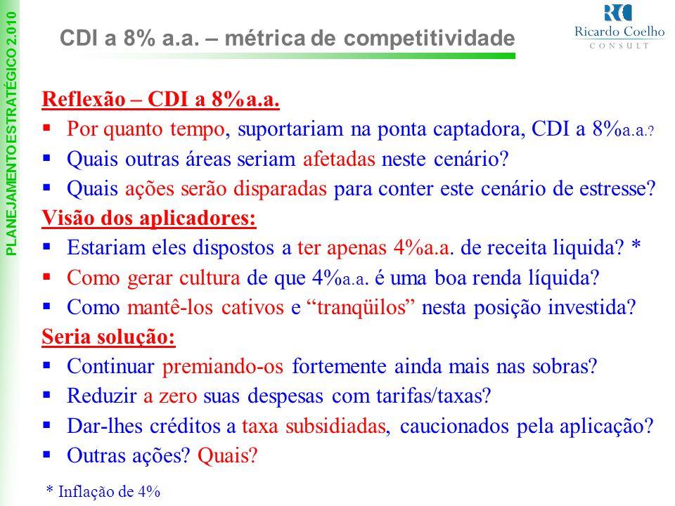 CDI a 8% a.a. – métrica de competitividade