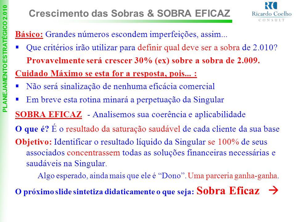 Crescimento das Sobras & SOBRA EFICAZ