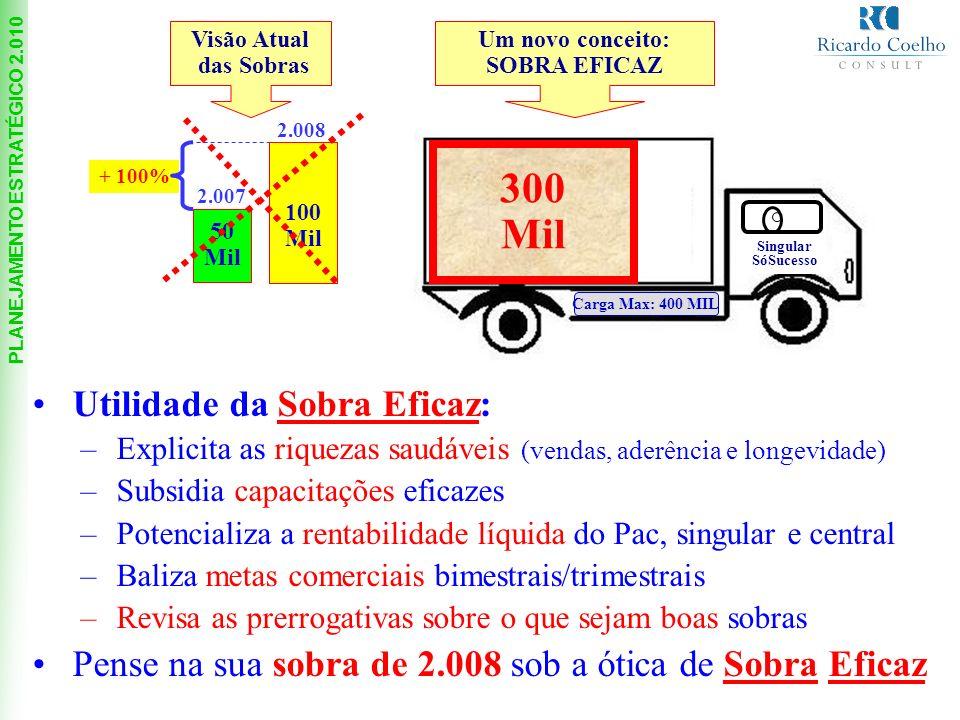 300 Mil Utilidade da Sobra Eficaz:
