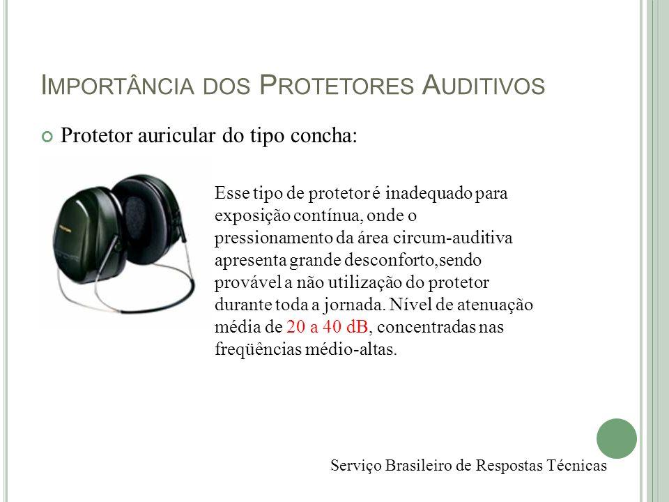 Importância dos Protetores Auditivos