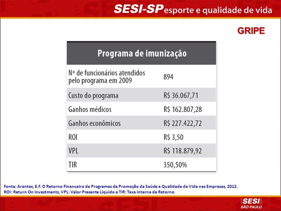 GRIPE Fonte: Arantes, E.F. O Retorno Financeiro de Programas de Promoção da Saúde e Qualidade de Vida nas Empresas, 2012.