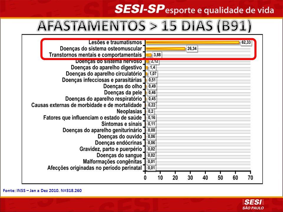 AFASTAMENTOS > 15 DIAS (B91)