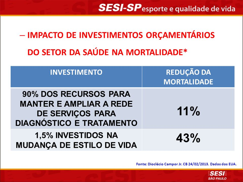 REDUÇÃO DA MORTALIDADE 1,5% INVESTIDOS NA MUDANÇA DE ESTILO DE VIDA