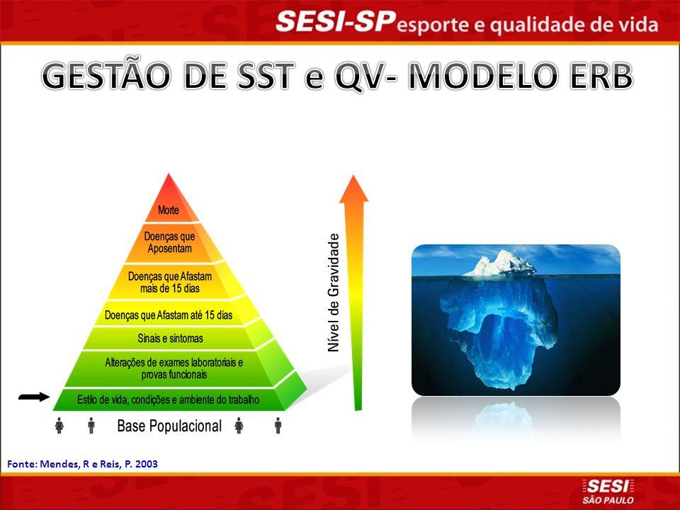 GESTÃO DE SST e QV- MODELO ERB