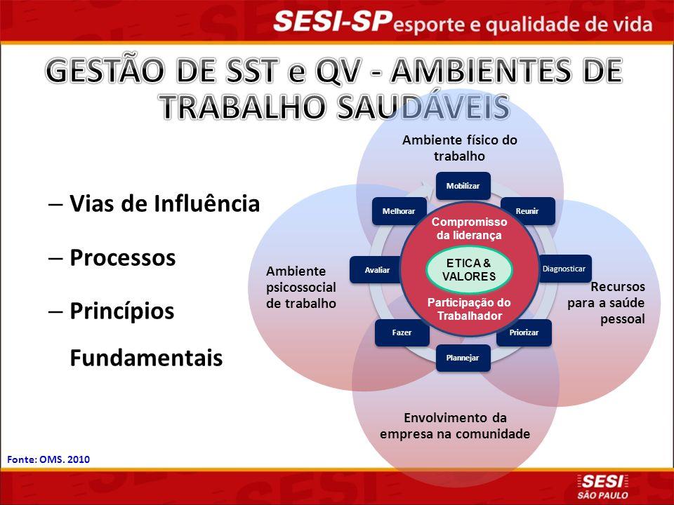 GESTÃO DE SST e QV - AMBIENTES DE TRABALHO SAUDÁVEIS
